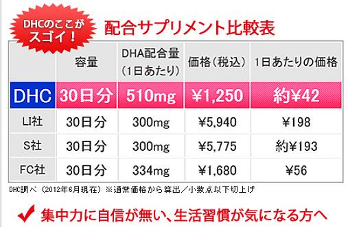 血液循環、集中力アップにはDHCのサプリDHAを。今なら無料で試せるチャンス