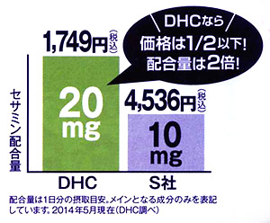 DHCの醗酵黒セサミンはコストパフォーマンス抜群