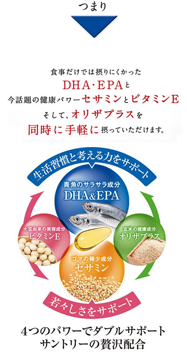 サントリーのDHA&EPAではセサミン、オリザプラスも合わせて摂取できる