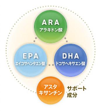 オメガエイドの4つの成分