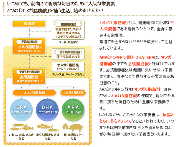 サントリー オメガエイドはDHA,EPA、ARAがたっぷり配合されています